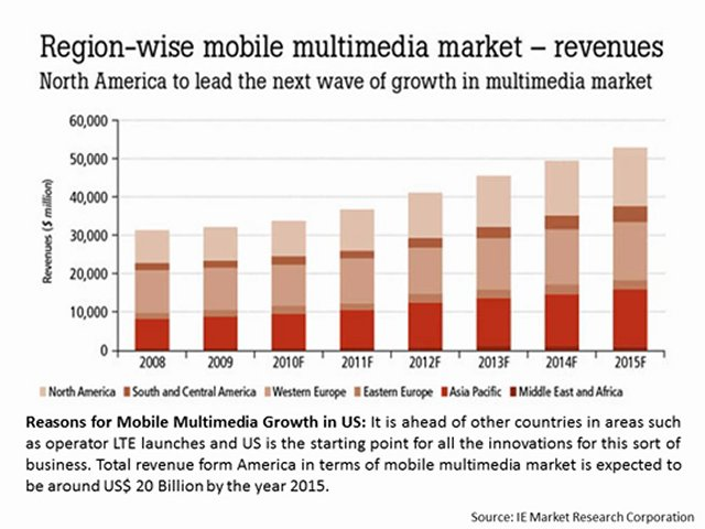 Mobile Market Trends – US